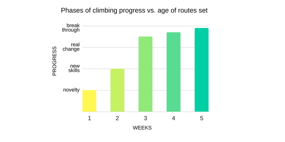 Phases of climbing progress vs. age of routes set